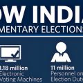 India's General Elections 2014: How The Process Gets Done.