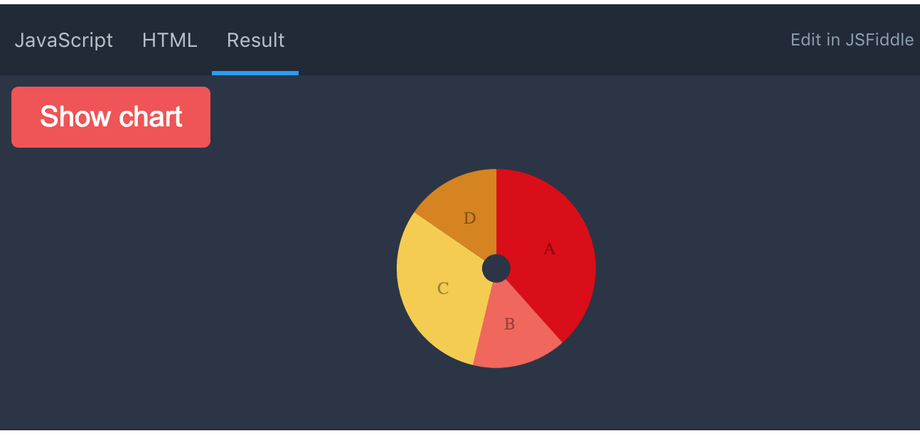 Chartist: Making A Donut Chart & Updating It While Its Hidden